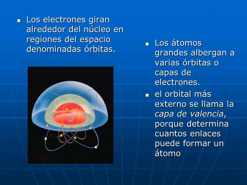 ESTRUCTURA DEL ATOMO NUCLEO PROTONES NEUTRONES ELECTRONES