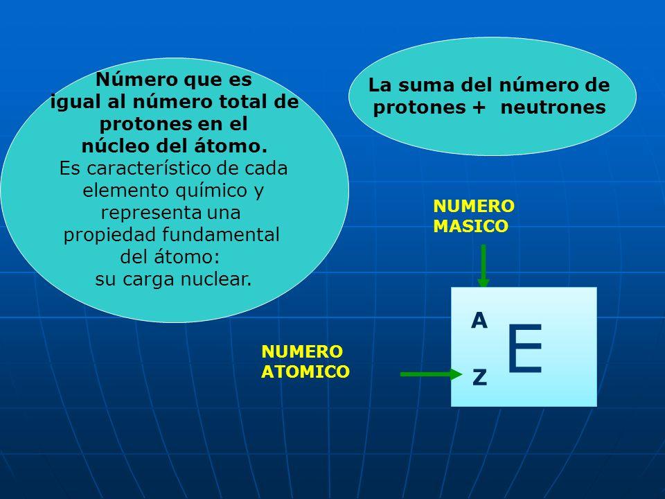 Todos los átomos de un elemento químico tienen en el núcleo el mismo número de protones. Este número, que caracteriza a cada elemento y lo distingue d