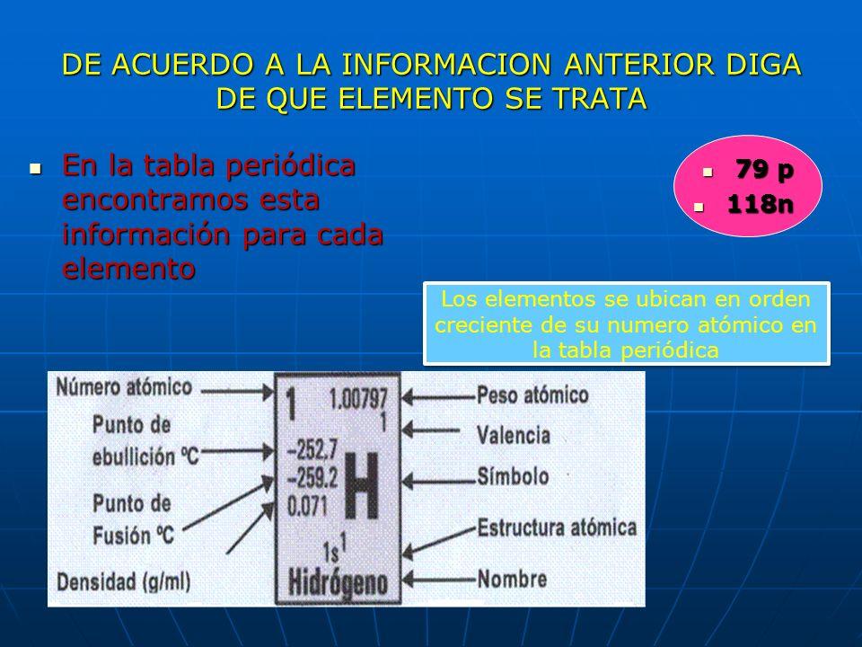 PARA EL ELEMENTO QUE CONTIENE Numero Numero atómico =Cantidad de protones en el núcleo = 79 atómico =Cantidad de protones en el núcleo = 79 Numero de