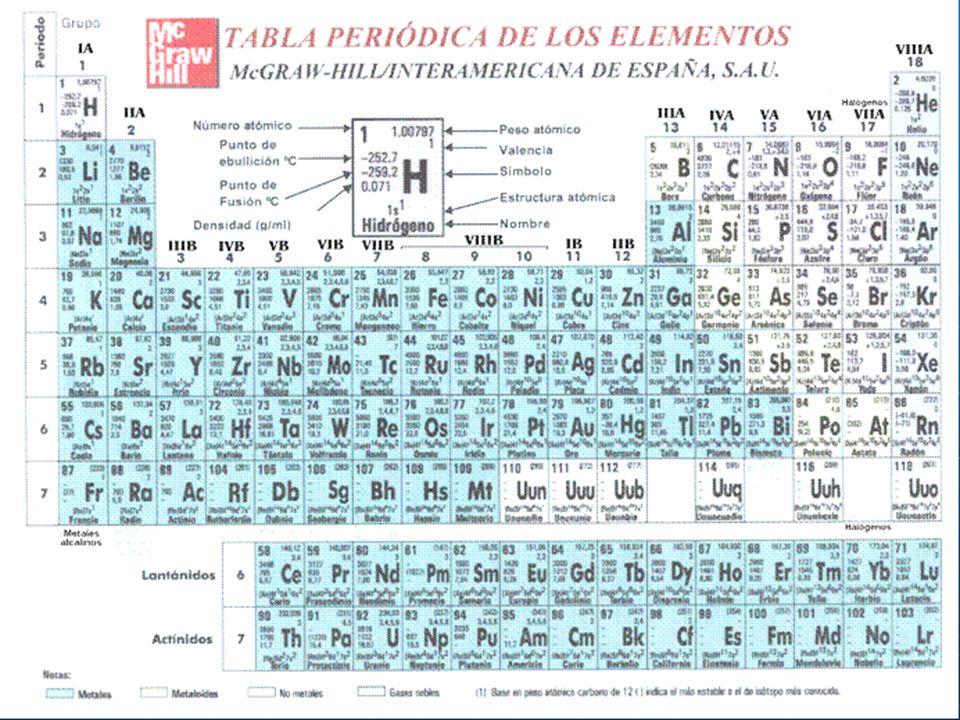 DE ACUERDO A LA INFORMACION ANTERIOR DIGA DE QUE ELEMENTO SE TRATA En la tabla periódica encontramos esta información para cada elemento En la tabla p