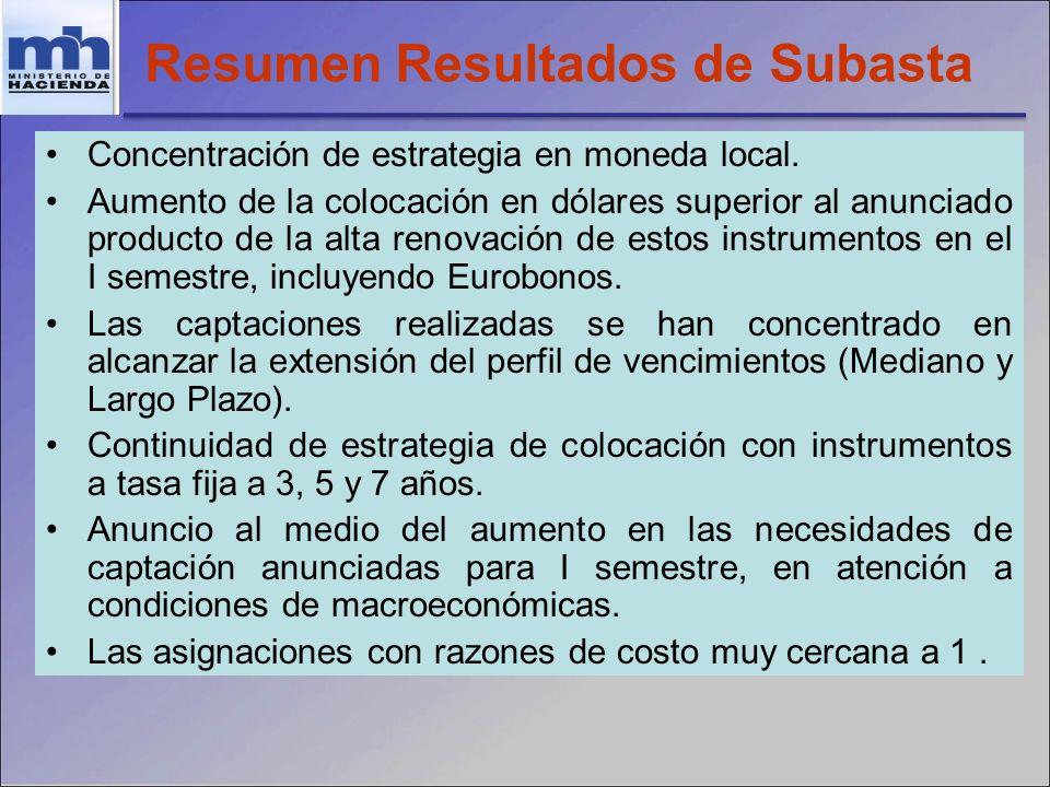 Resumen Resultados de Subasta Concentración de estrategia en moneda local.