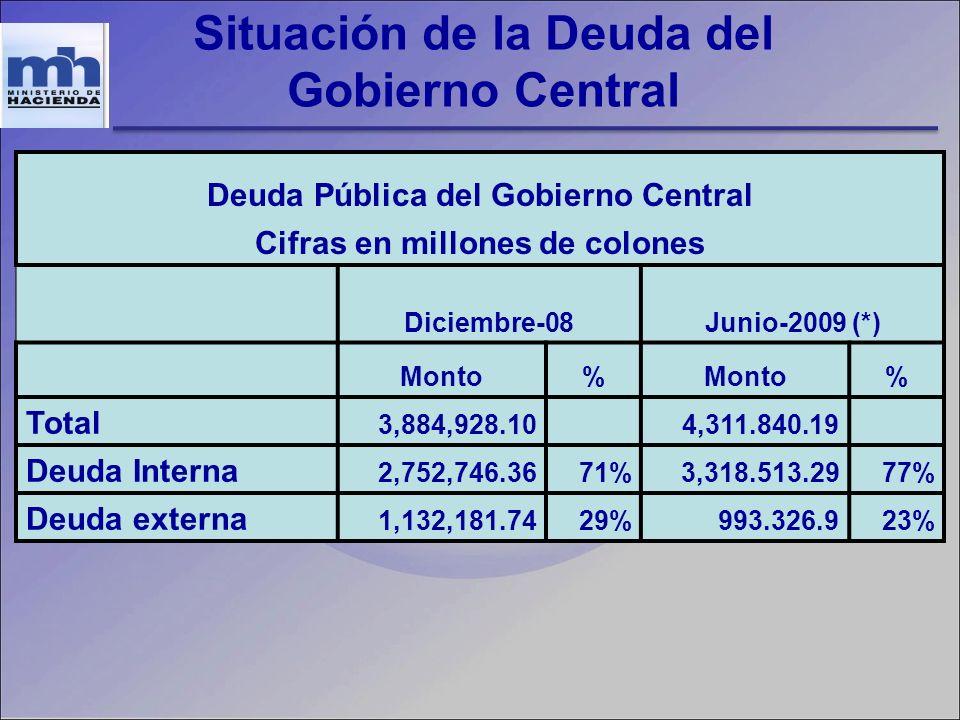 Situación de la Deuda del Gobierno Central Deuda Pública del Gobierno Central Cifras en millones de colones Diciembre-08Junio-2009 (*) Monto% % Total 3,884,928.10 4,311.840.19 Deuda Interna 2,752,746.3671%3,318.513.2977% Deuda externa 1,132,181.7429%993.326.923%