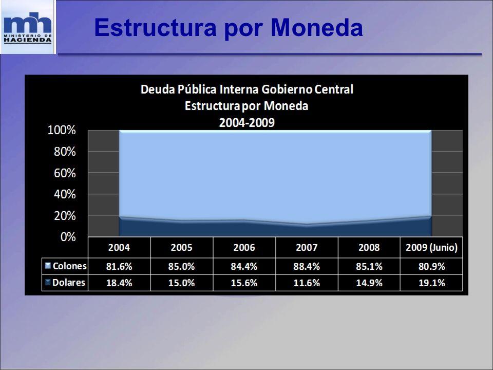 Estructura por Moneda