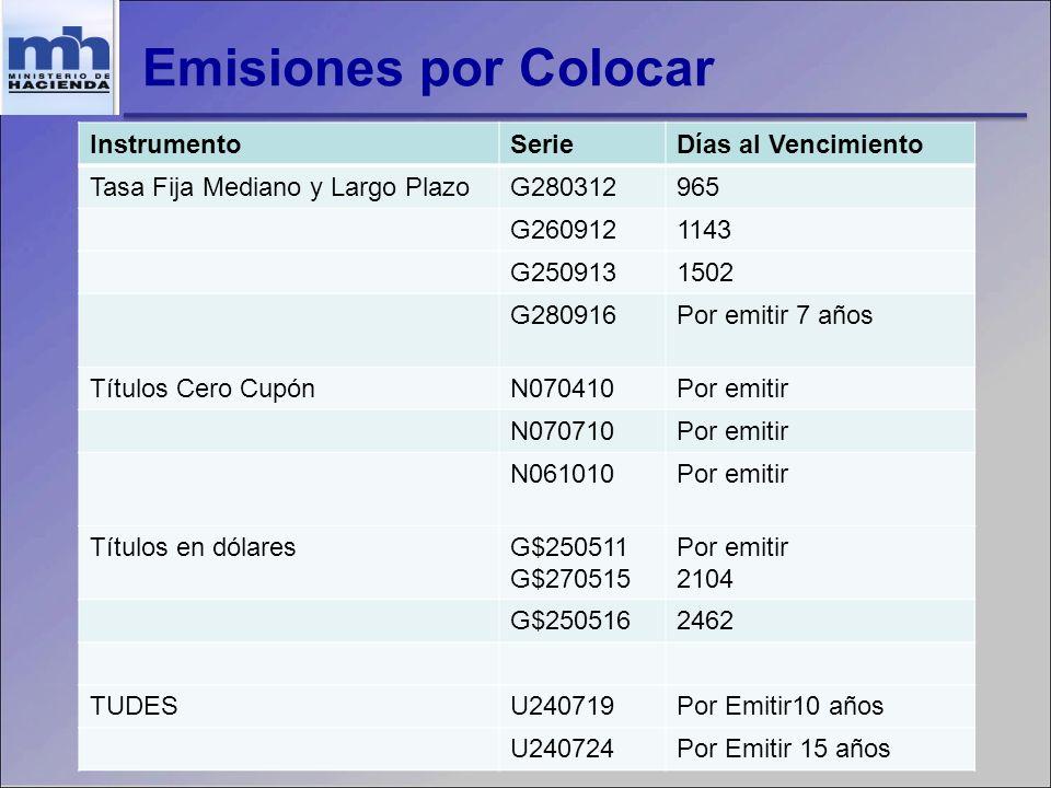 Emisiones por Colocar InstrumentoSerieDías al Vencimiento Tasa Fija Mediano y Largo PlazoG280312965 G2609121143 G2509131502 G280916Por emitir 7 años T