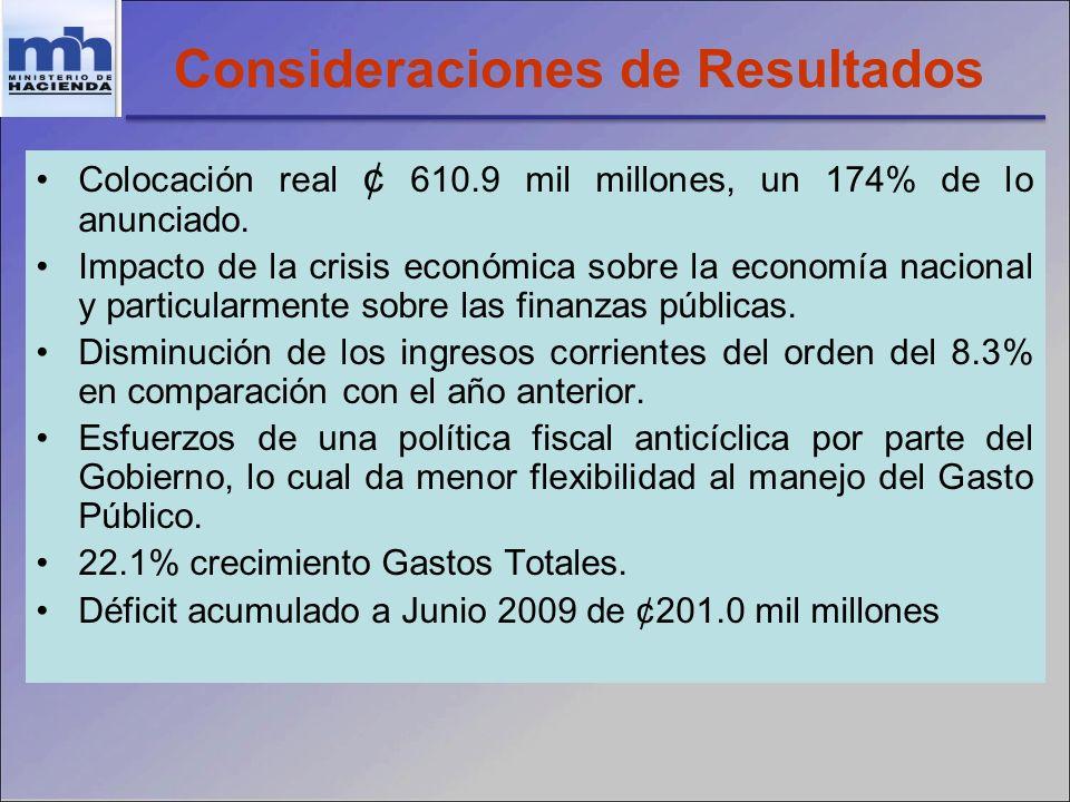 Consideraciones de Resultados Colocación real ¢ 610.9 mil millones, un 174% de lo anunciado. Impacto de la crisis económica sobre la economía nacional