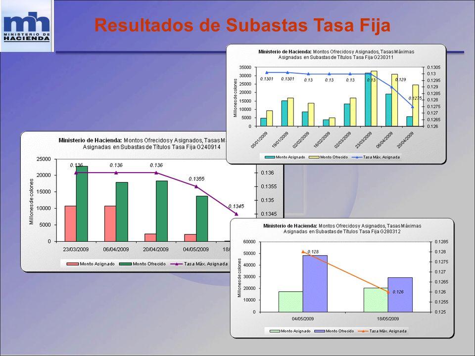 Resultados de Subastas Tasa Fija