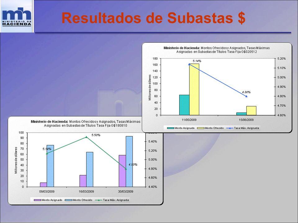 Resultados de Subastas