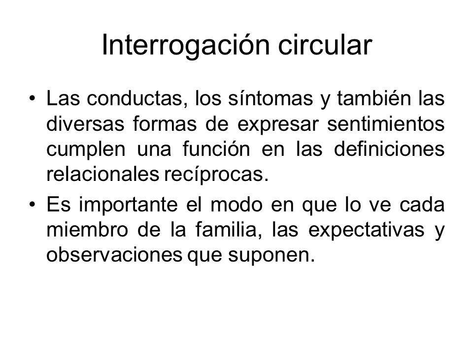 Interrogación circular Las conductas, los síntomas y también las diversas formas de expresar sentimientos cumplen una función en las definiciones rela