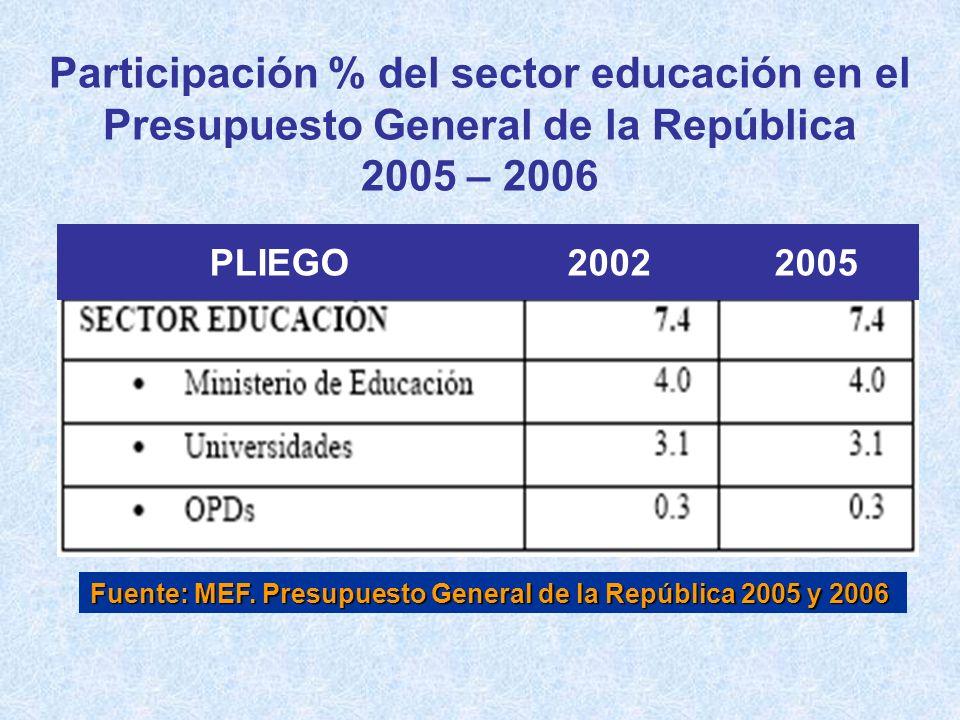 Participación % del sector educación en el Presupuesto General de la República 2005 – 2006 Fuente: MEF. Presupuesto General de la República 2005 y 200