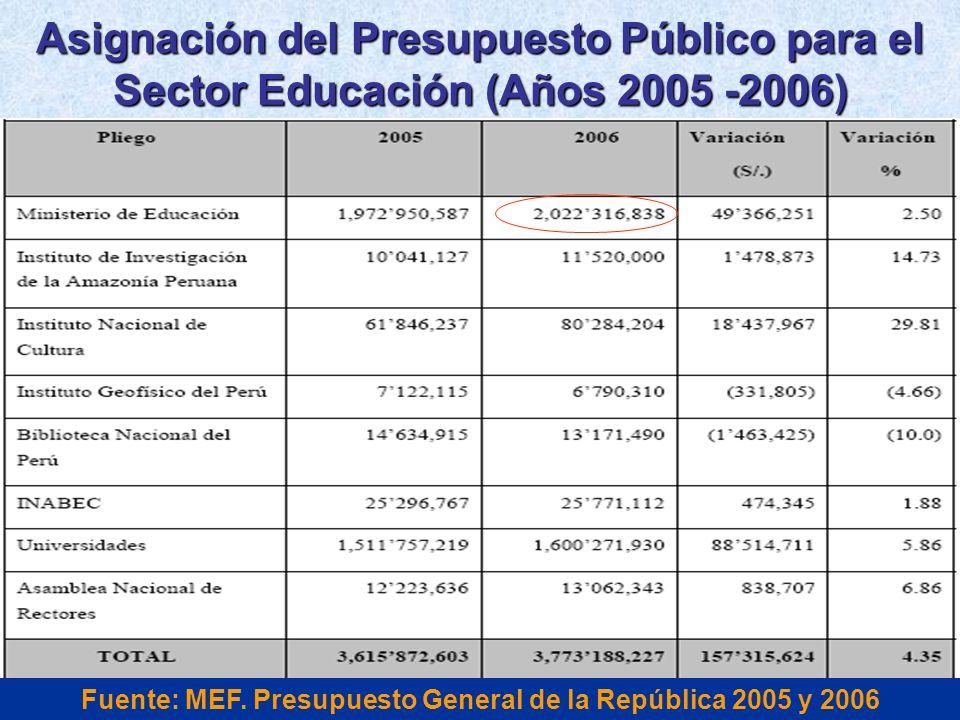 Asignación del Presupuesto Público para el Sector Educación (Años 2005 -2006) Fuente: MEF. Presupuesto General de la República 2005 y 2006