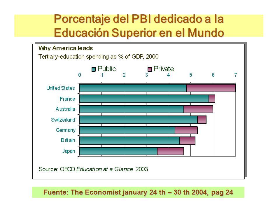 Fuente: The Economist january 24 th – 30 th 2004, pag 24 Porcentaje del PBI dedicado a la Educación Superior en el Mundo