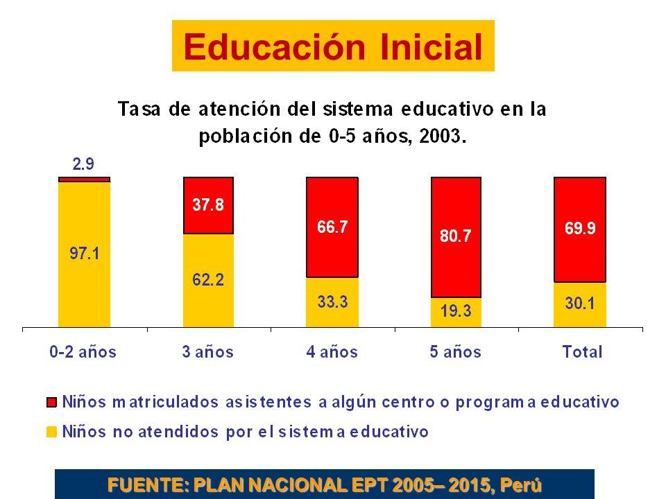 Educación Inicial FUENTE: PLAN NACIONAL EPT 2005– 2015, Perú