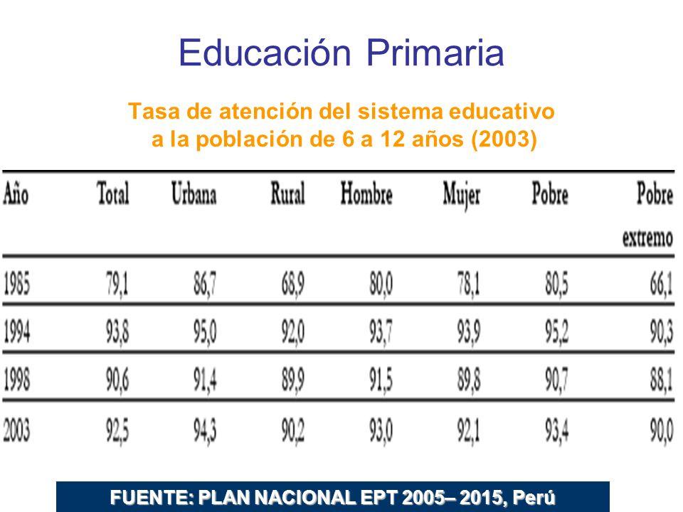Educación Primaria Tasa de atención del sistema educativo a la población de 6 a 12 años (2003) FUENTE: PLAN NACIONAL EPT 2005– 2015, Perú