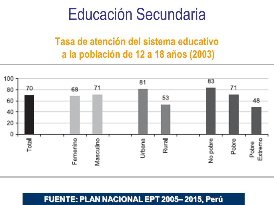 Educación Secundaria Tasa de atención del sistema educativo a la población de 12 a 18 años (2003)