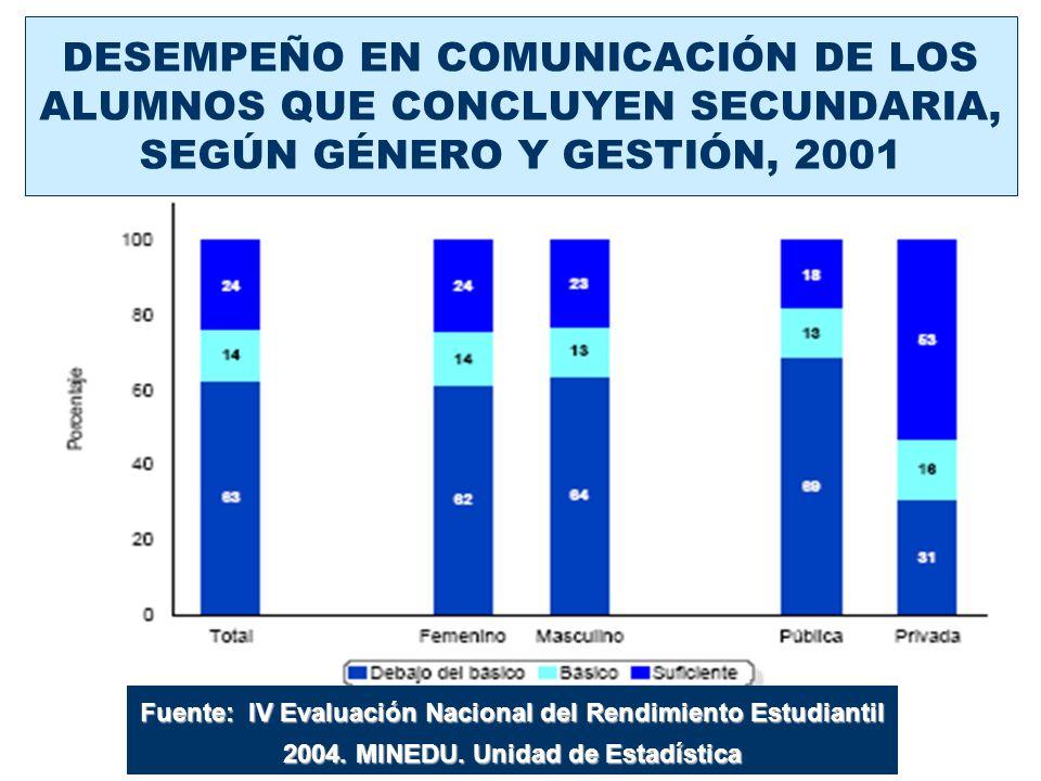 DESEMPEÑO EN COMUNICACIÓN DE LOS ALUMNOS QUE CONCLUYEN SECUNDARIA, SEGÚN GÉNERO Y GESTIÓN, 2001 Fuente: IV Evaluación Nacional del Rendimiento Estudia