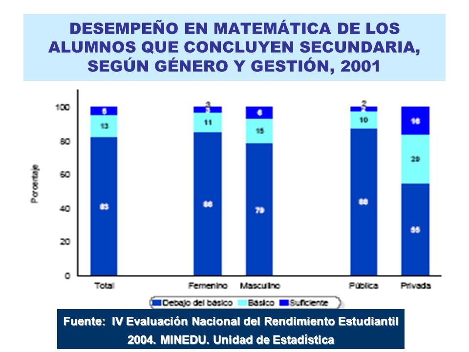 DESEMPEÑO EN MATEMÁTICA DE LOS ALUMNOS QUE CONCLUYEN SECUNDARIA, SEGÚN GÉNERO Y GESTIÓN, 2001 Fuente: IV Evaluación Nacional del Rendimiento Estudiant