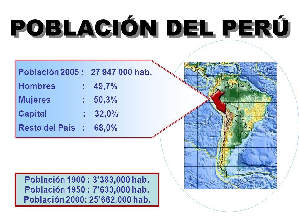POBLACIÓN DEL PERÚ Población 2005 : 27 947 000 hab. Hombres : 49,7% Mujeres : 50,3% Capital : 32,0% Resto del País : 68,0% Población 1900 : 3383,000 h