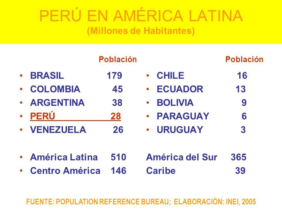 PERÚ EN AMÉRICA LATINA (Millones de Habitantes) BRASIL 179 COLOMBIA 45 ARGENTINA 38 PERÚ 28 VENEZUELA 26 América Latina 510 Centro América 146 CHILE 1
