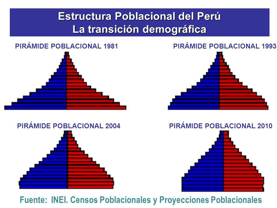 Estructura Poblacional del Perú La transición demográfica Fuente: INEI. Censos Poblacionales y Proyecciones Poblacionales PIRÁMIDE POBLACIONAL 1981 PI