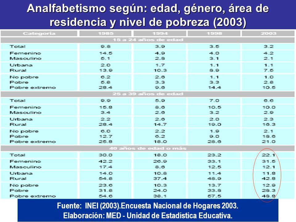 Analfabetismo según: edad, género, área de residencia y nivel de pobreza (2003) Fuente: INEI (2003).Encuesta Nacional de Hogares 2003. Elaboración: ME