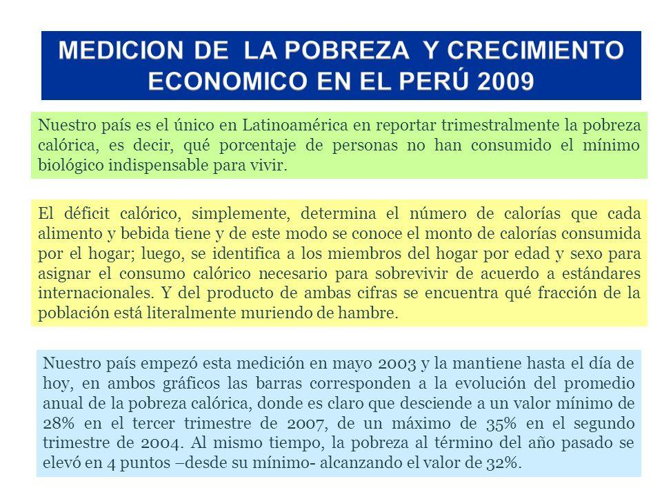 Nuestro país es el único en Latinoamérica en reportar trimestralmente la pobreza calórica, es decir, qué porcentaje de personas no han consumido el mí