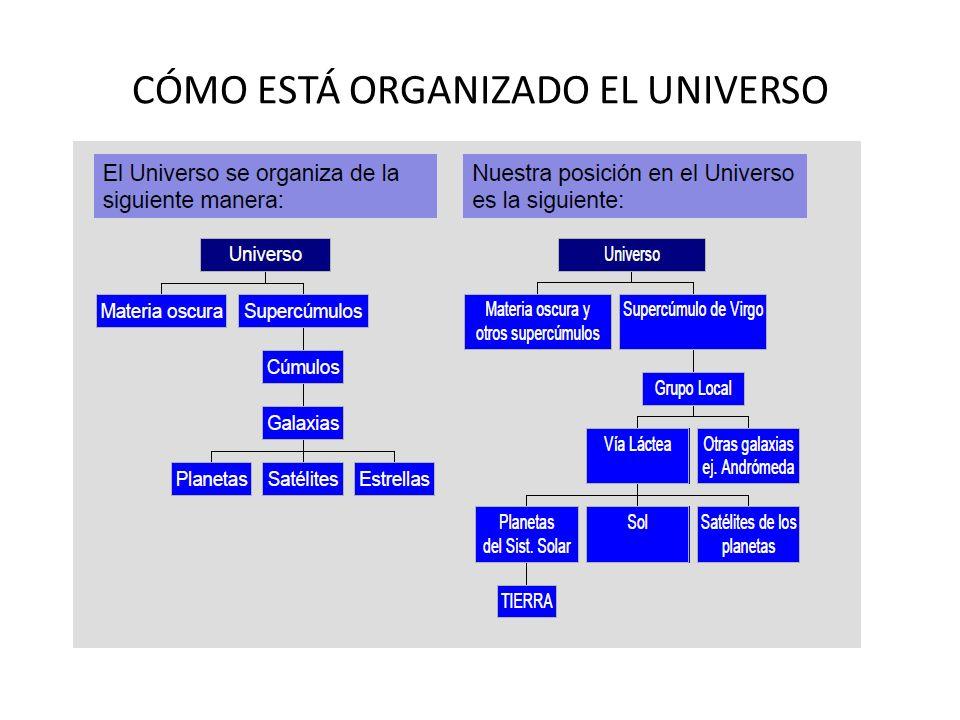 CÓMO ESTÁ ORGANIZADO EL UNIVERSO