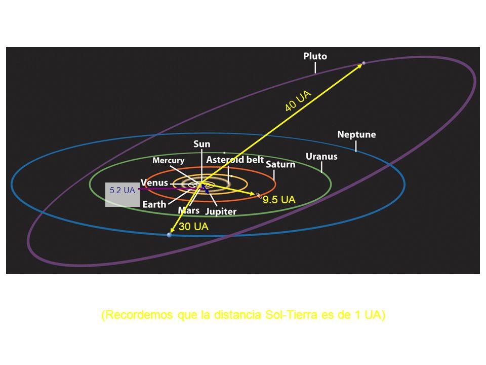 La imagen clásica del Sistema Solar (Recordemos que la distancia Sol-Tierra es de 1 UA) 5.2 UA 9.5 UA 30 UA 40 UA