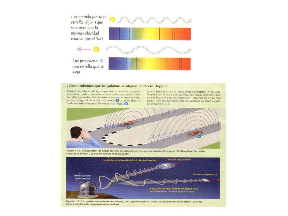 La expansión del Universo El efecto Doppler establece que cuando una onda es emitida por un objeto en movimiento, la percibida por un observador es diferente a la emitida por el objeto.