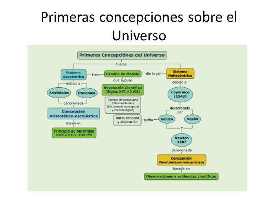 Primeras concepciones sobre el Universo