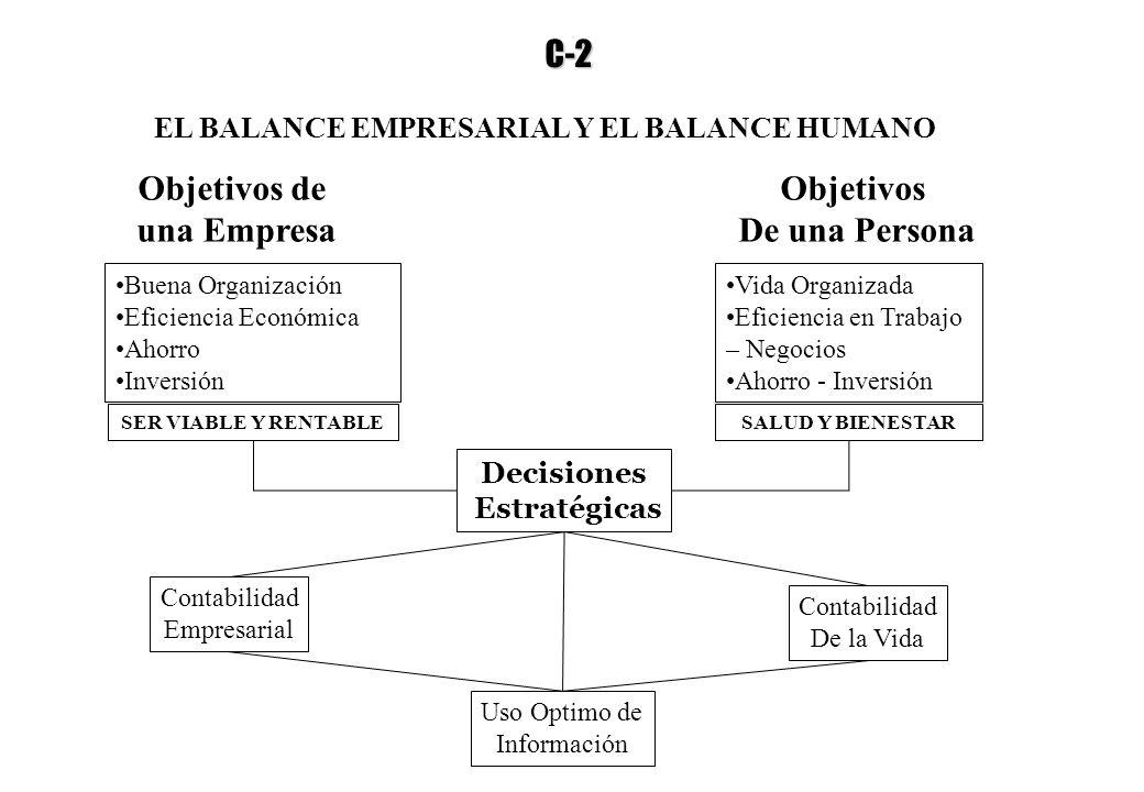 EL BALANCE EMPRESARIAL Y EL BALANCE HUMANO Objetivos de una Empresa Objetivos De una Persona Buena Organización Eficiencia Económica Ahorro Inversión