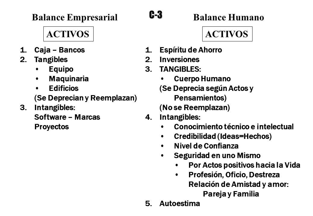 Balance EmpresarialBalance Humano ACTIVOS 1.Caja – Bancos 2.Tangibles Equipo Maquinaria Edificios (Se Deprecian y Reemplazan) 3.Intangibles: Software