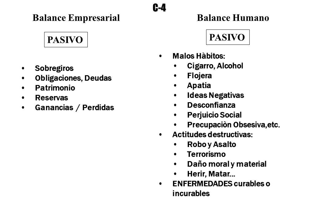 Balance EmpresarialBalance Humano PASIVO Sobregiros Obligaciones, Deudas Patrimonio Reservas Ganancias / Perdidas Malos Hàbitos: Cigarro, Alcohol Floj