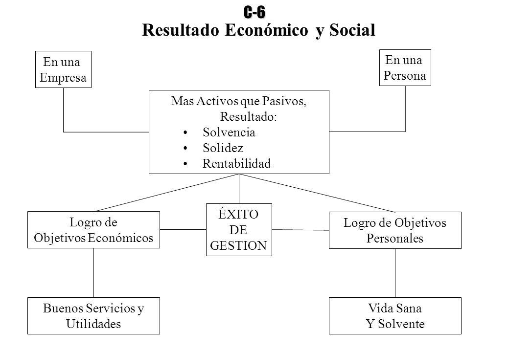 Resultado Económico y Social En una Empresa En una Persona Mas Activos que Pasivos, Resultado: Solvencia Solidez Rentabilidad Logro de Objetivos Econó
