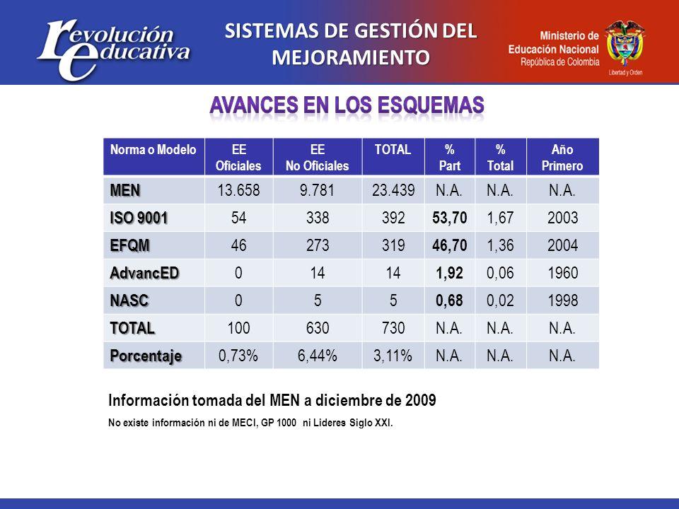SISTEMAS DE GESTIÓN DEL MEJORAMIENTO Norma o ModeloEE Oficiales EE No Oficiales TOTAL% Part % Total Año PrimeroMEN 13.6589.78123.439N.A. ISO 9001 5433