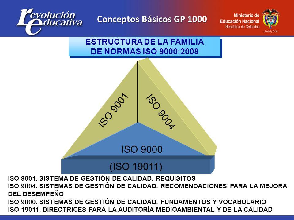 Conceptos Básicos GP 1000 ESTRUCTURA DE LA FAMILIA DE NORMAS ISO 9000:2008 ESTRUCTURA DE LA FAMILIA DE NORMAS ISO 9000:2008 ISO 9001. SISTEMA DE GESTI