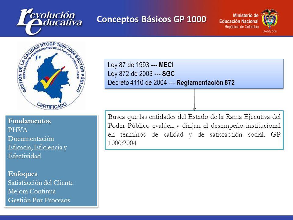 Conceptos Básicos GP 1000 Busca que las entidades del Estado de la Rama Ejecutiva del Poder Público evalúen y dirijan el desempeño institucional en té
