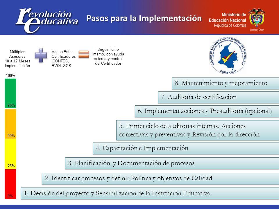 Pasos para la Implementación Múltiples Asesores 10 a 12 Meses Implemetación Varios Entes Certificadores ICONTEC, BVQI, SGS. Seguimiento interno, con a