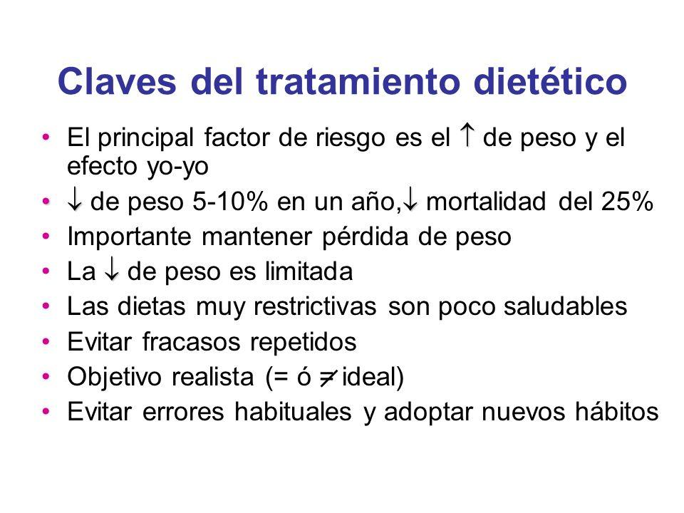 El principal factor de riesgo es el de peso y el efecto yo-yo de peso 5-10% en un año, mortalidad del 25% Importante mantener pérdida de peso La de pe