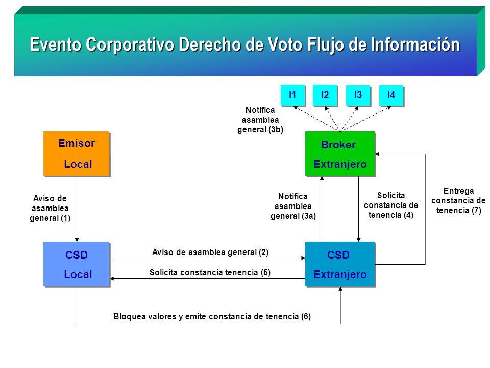 Evento Corporativo Derecho de Voto Flujo de Información Foreign Broker Emisor Local Emisor Local Solicita constancia tenencia (5) Aviso de asamblea ge