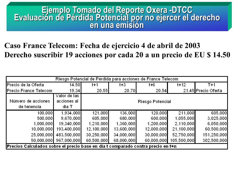 Ejemplo Tomado del Reporte Oxera -DTCC Evaluación de Pérdida Potencial por no ejercer el derecho en una emisión Caso France Telecom: Fecha de ejercici