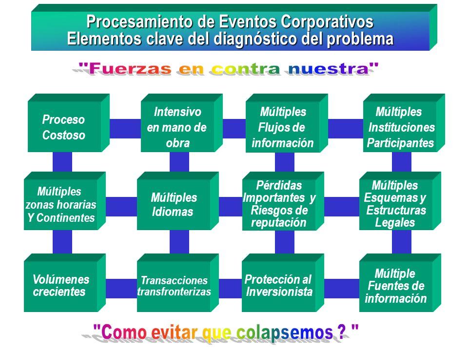 Procesamiento de Eventos Corporativos Elementos clave del diagnóstico del problema Intensivo en mano de obra Múltiples Flujos de información Múltiples