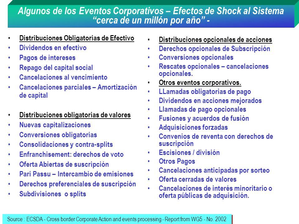 Algunos de los Eventos Corporativos – Efectos de Shock al Sistema cerca de un millón por año - Distribuciones Obligatorias de Efectivo Dividendos en e