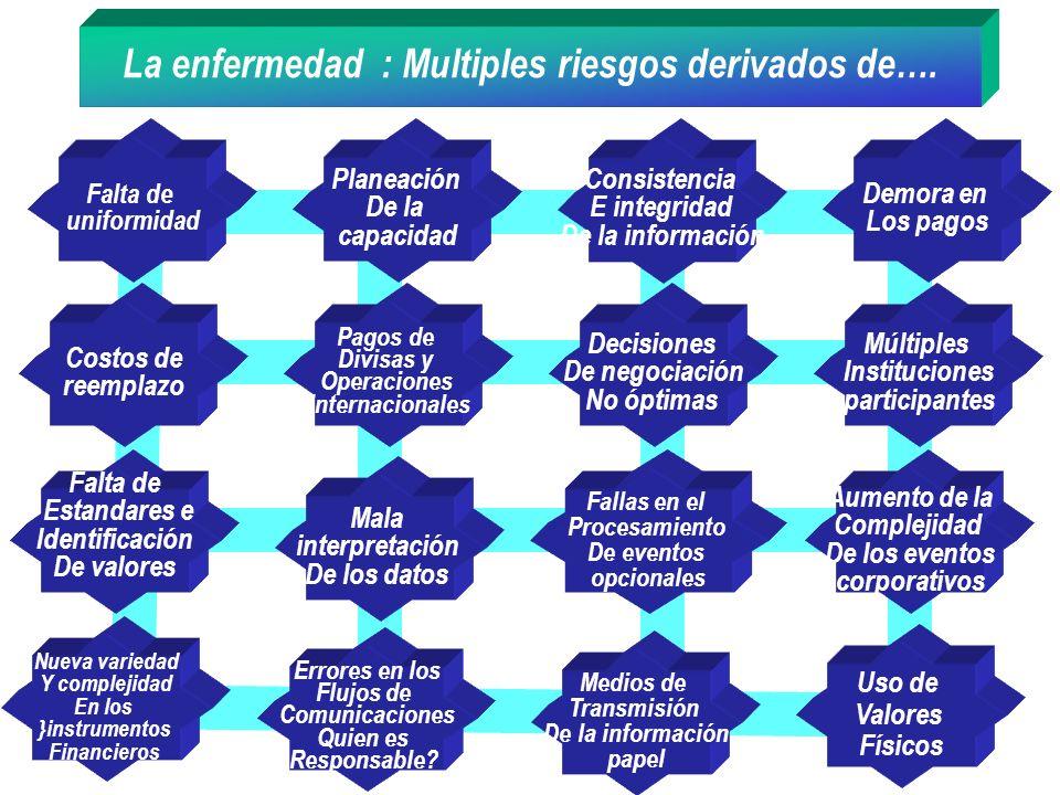 La enfermedad : Multiples riesgos derivados de…. Costos de reemplazo Pagos de Divisas y Operaciones internacionales Decisiones De negociación No óptim