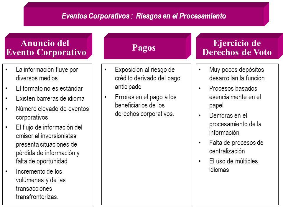 La información fluye por diversos medios El formato no es estándar Existen barreras de idioma Número elevado de eventos corporativos El flujo de infor