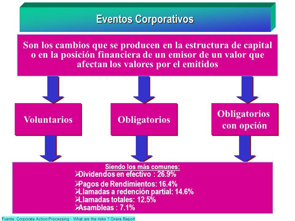 Eventos Corporativos Son los cambios que se producen en la estructura de capital o en la posición financiera de un emisor de un valor que afectan los
