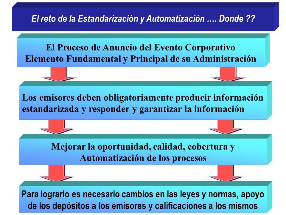 El reto de la Estandarización y Automatización …. Donde ?? El Proceso de Anuncio del Evento Corporativo Elemento Fundamental y Principal de su Adminis