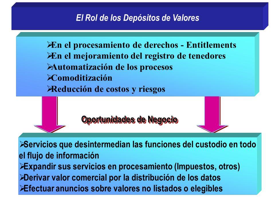 El Rol de los Depósitos de Valores En el procesamiento de derechos - Entitlements En el mejoramiento del registro de tenedores Automatización de los p