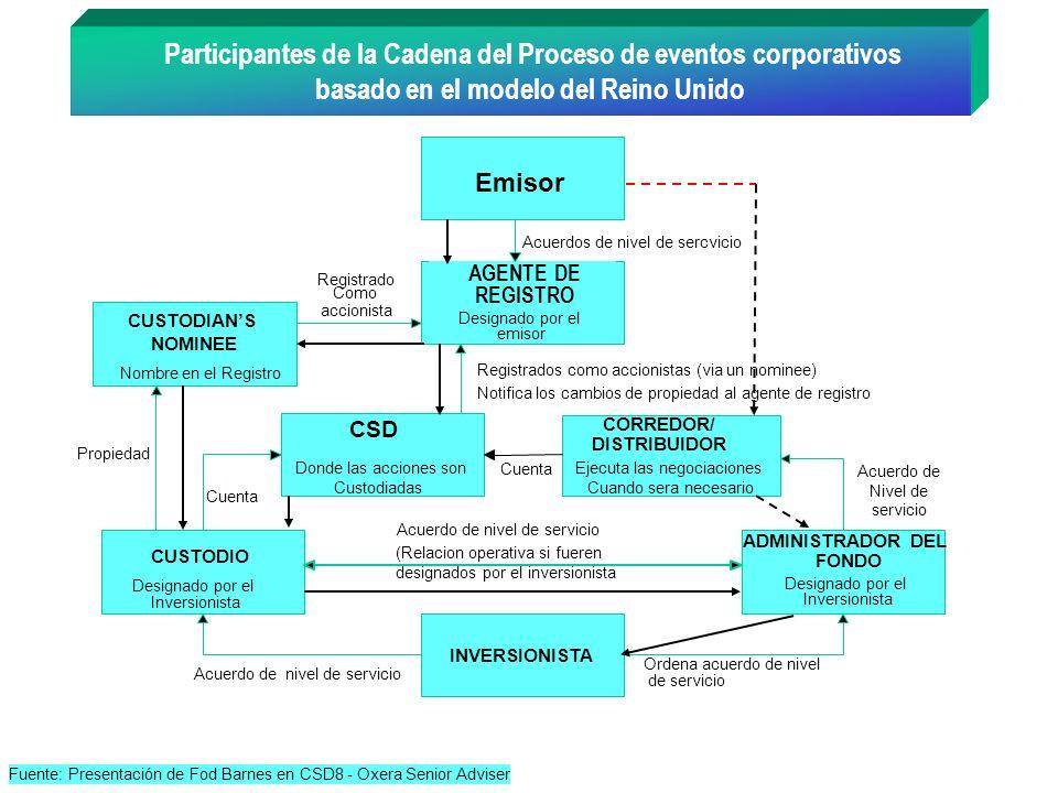 CORREDOR/ DISTRIBUIDOR Ejecuta las negociaciones Cuando sera necesario Emisor INVERSIONISTA CSD CUSTODIO Designado por el Inversionista CUSTODIANS NOM