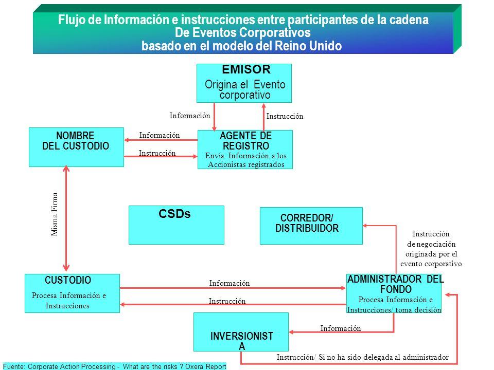 CORREDOR/ DISTRIBUIDOR Origina el Evento corporativo EMISOR INVERSIONIST A ADMINISTRADOR DEL FONDO CUSTODIO AGENTE DE REGISTRO Flujo de Información e