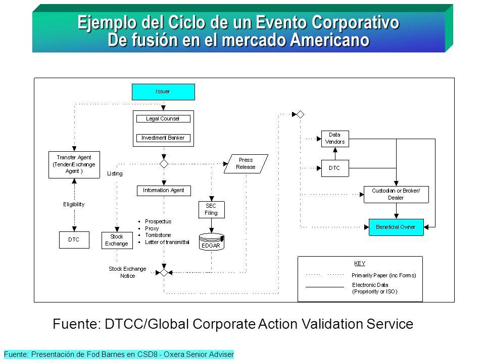 Fuente: DTCC/Global Corporate Action Validation Service Ejemplo del Ciclo de un Evento Corporativo De fusión en el mercado Americano Fuente: Presentac